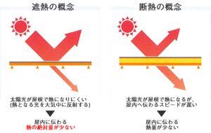 遮熱と断熱の違い